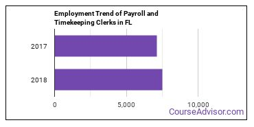 Payroll and Timekeeping Clerks in FL Employment Trend