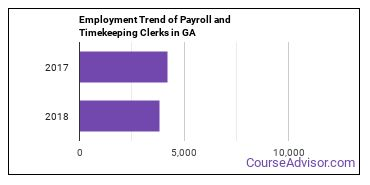 Payroll and Timekeeping Clerks in GA Employment Trend
