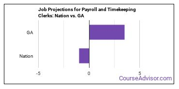 Job Projections for Payroll and Timekeeping Clerks: Nation vs. GA