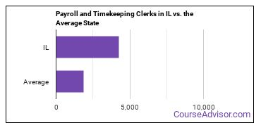 Payroll and Timekeeping Clerks in IL vs. the Average State