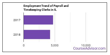 Payroll and Timekeeping Clerks in IL Employment Trend