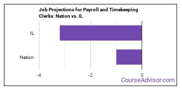 Job Projections for Payroll and Timekeeping Clerks: Nation vs. IL