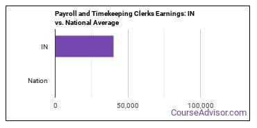 Payroll and Timekeeping Clerks Earnings: IN vs. National Average