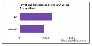 Payroll and Timekeeping Clerks in LA vs. the Average State