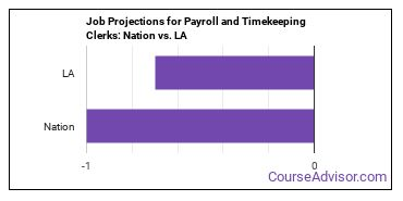 Job Projections for Payroll and Timekeeping Clerks: Nation vs. LA