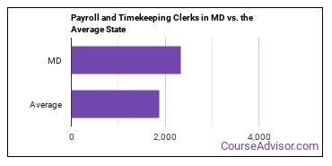 Payroll and Timekeeping Clerks in MD vs. the Average State