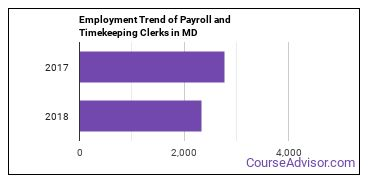 Payroll and Timekeeping Clerks in MD Employment Trend