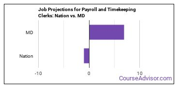 Job Projections for Payroll and Timekeeping Clerks: Nation vs. MD