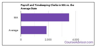 Payroll and Timekeeping Clerks in MA vs. the Average State