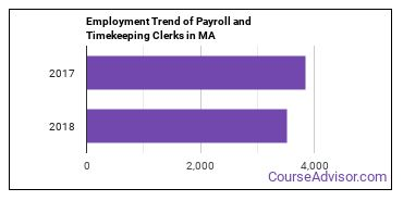 Payroll and Timekeeping Clerks in MA Employment Trend