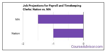 Job Projections for Payroll and Timekeeping Clerks: Nation vs. MA