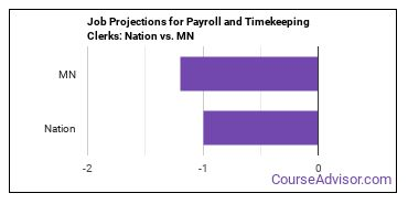 Job Projections for Payroll and Timekeeping Clerks: Nation vs. MN