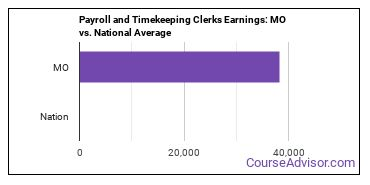 Payroll and Timekeeping Clerks Earnings: MO vs. National Average