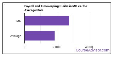 Payroll and Timekeeping Clerks in MO vs. the Average State