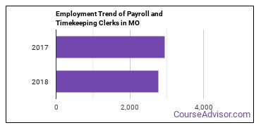 Payroll and Timekeeping Clerks in MO Employment Trend