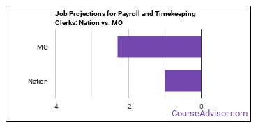 Job Projections for Payroll and Timekeeping Clerks: Nation vs. MO