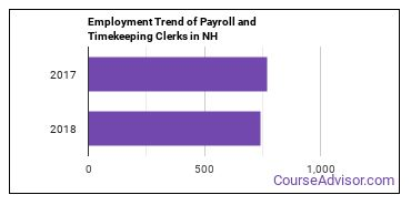 Payroll and Timekeeping Clerks in NH Employment Trend