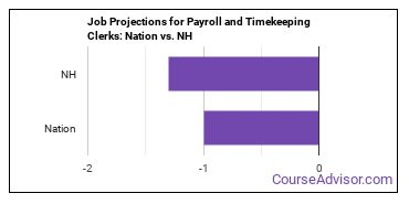 Job Projections for Payroll and Timekeeping Clerks: Nation vs. NH