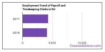 Payroll and Timekeeping Clerks in NJ Employment Trend