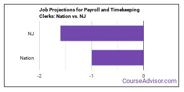 Job Projections for Payroll and Timekeeping Clerks: Nation vs. NJ