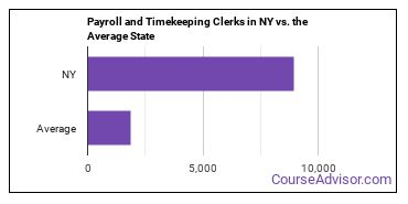 Payroll and Timekeeping Clerks in NY vs. the Average State