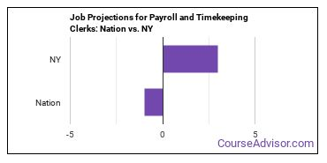 Job Projections for Payroll and Timekeeping Clerks: Nation vs. NY