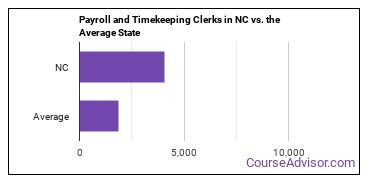 Payroll and Timekeeping Clerks in NC vs. the Average State