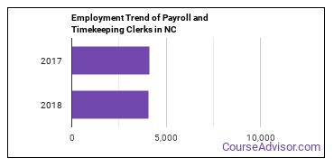 Payroll and Timekeeping Clerks in NC Employment Trend