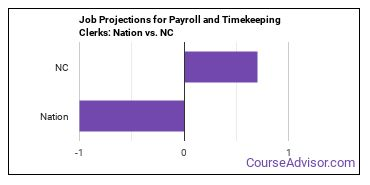 Job Projections for Payroll and Timekeeping Clerks: Nation vs. NC
