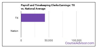 Payroll and Timekeeping Clerks Earnings: TX vs. National Average