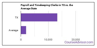 Payroll and Timekeeping Clerks in TX vs. the Average State