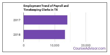Payroll and Timekeeping Clerks in TX Employment Trend