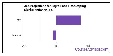 Job Projections for Payroll and Timekeeping Clerks: Nation vs. TX