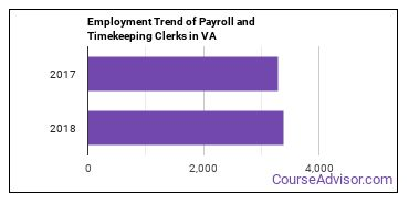 Payroll and Timekeeping Clerks in VA Employment Trend