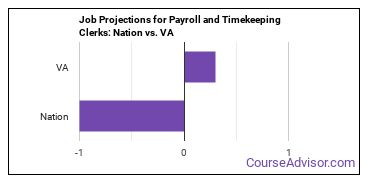 Job Projections for Payroll and Timekeeping Clerks: Nation vs. VA