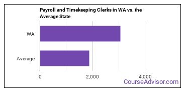 Payroll and Timekeeping Clerks in WA vs. the Average State