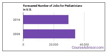 Forecasted Number of Jobs for Pediatricians in U.S.