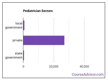 Pediatrician Sectors