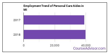 Personal Care Aides in MI Employment Trend
