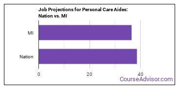 Job Projections for Personal Care Aides: Nation vs. MI