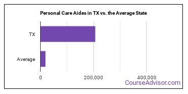 Personal Care Aides in TX vs. the Average State