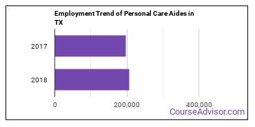 Personal Care Aides in TX Employment Trend