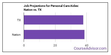 Job Projections for Personal Care Aides: Nation vs. TX