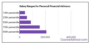 Salary Ranges for Personal Financial Advisors