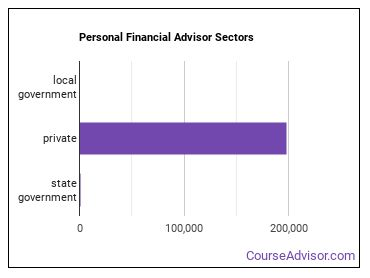 Personal Financial Advisor Sectors