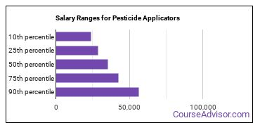 Salary Ranges for Pesticide Applicators