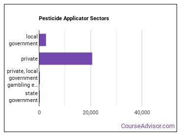 Pesticide Applicator Sectors