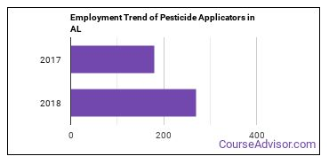 Pesticide Applicators in AL Employment Trend