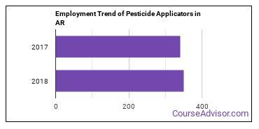 Pesticide Applicators in AR Employment Trend