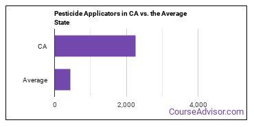 Pesticide Applicators in CA vs. the Average State
